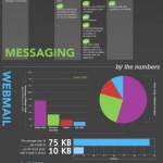 History of email [Infographic]