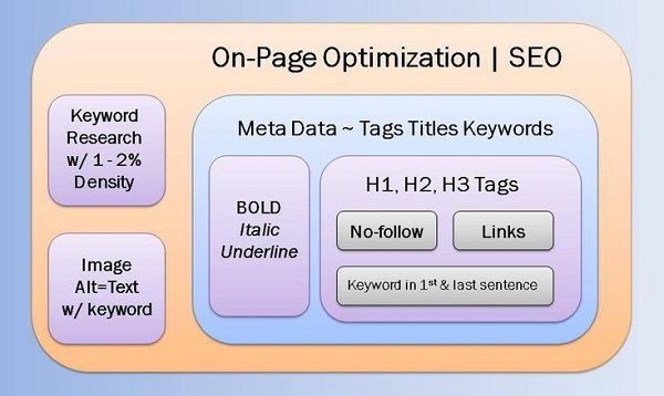 On-page SEO elements set