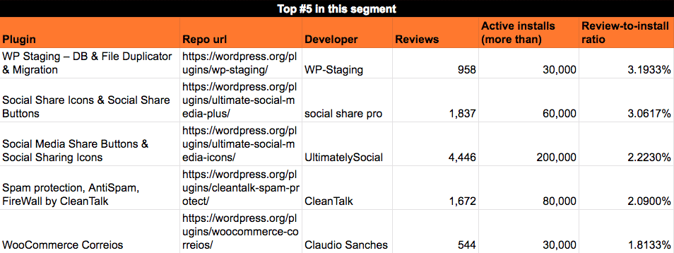Average reviews rate for the most popular WordPress plugins