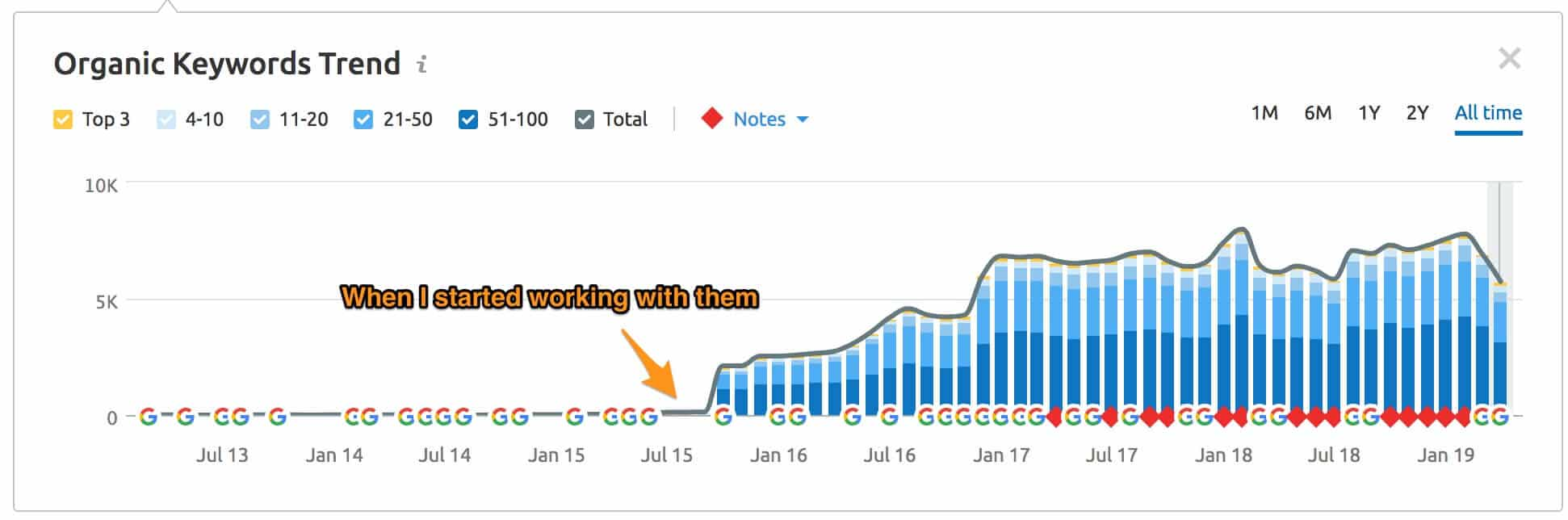 Organic Growth at Codeable
